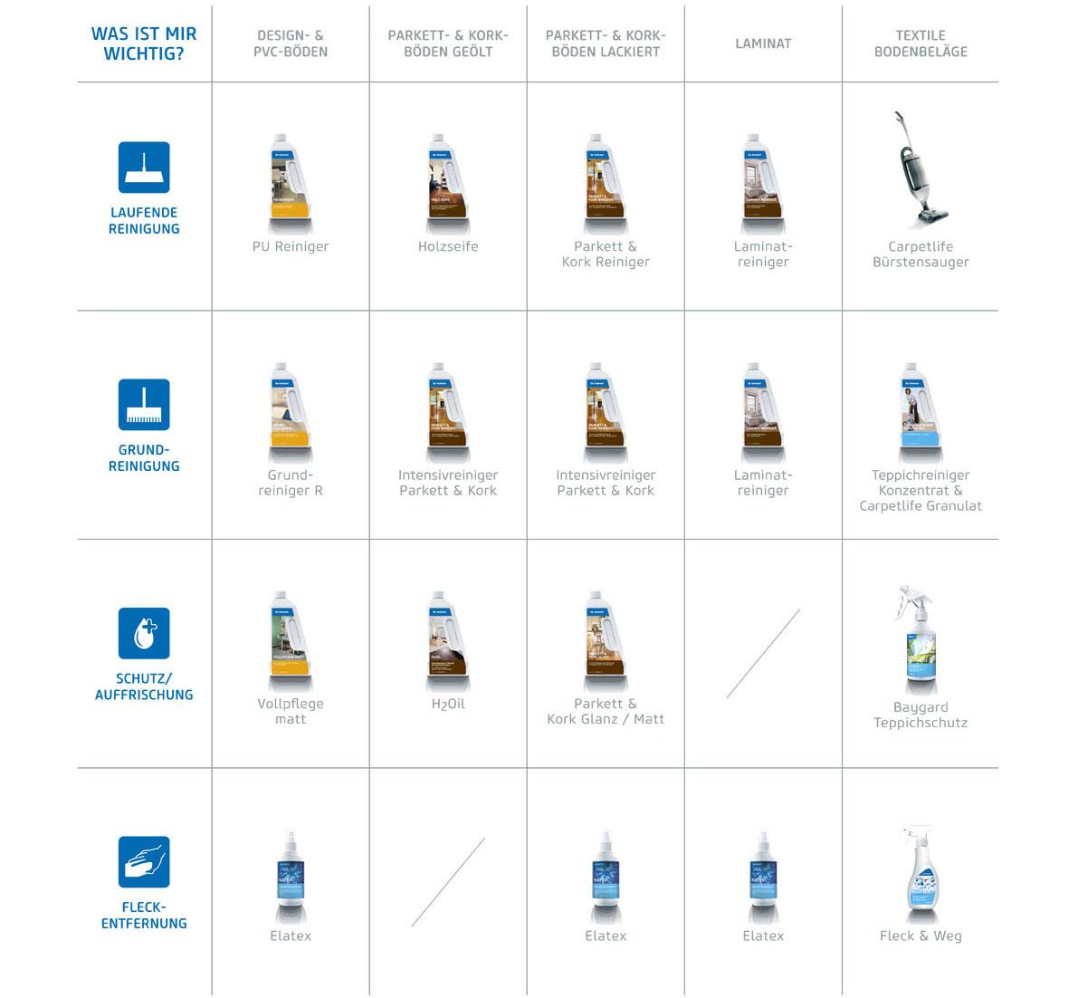 DrSchutz_Produktinfotafeln_2015_Handel
